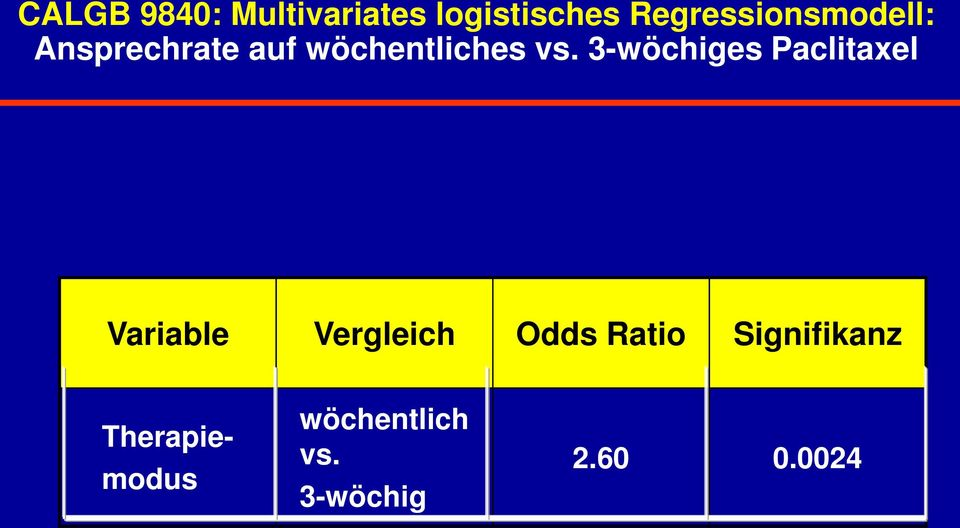 vs. 3-wöchiges Paclitaxel Variable Vergleich Odds