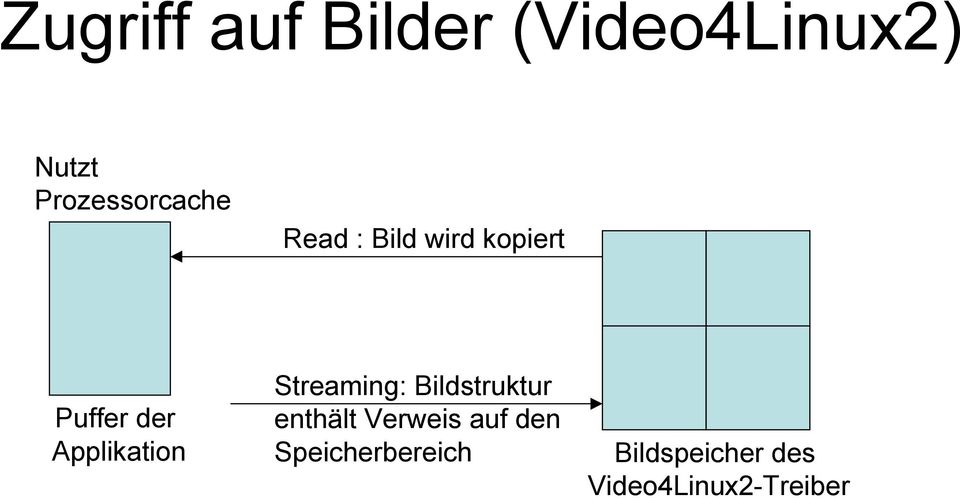 Applikation Streaming: Bildstruktur enthält