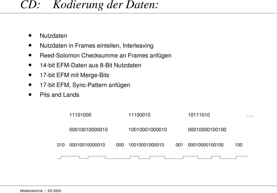 17-bit EFM, Sync-Pattern anfügen Pits and Lands 11101000 11100010 10111010.