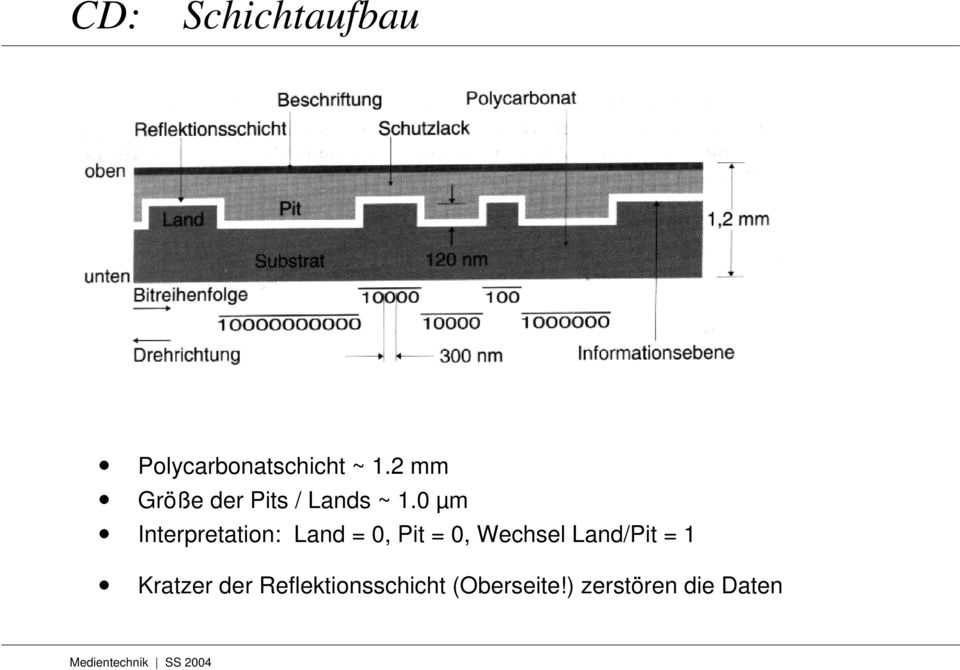 0 µm Interpretation: Land = 0, Pit = 0, Wechsel