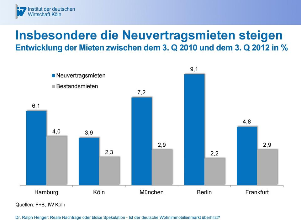 Q 2012 in % Neuvertragsmieten Bestandsmieten 7,2 9,1 6,1 4,0
