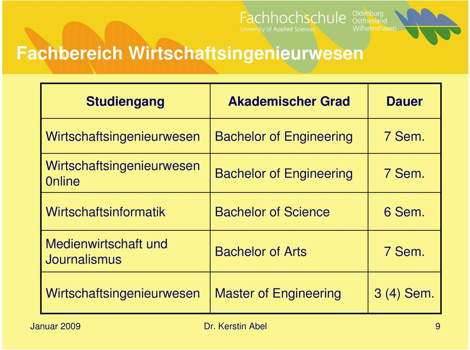 Bachelor of Engineering Bachelor of Science Bachelor of Arts 7 Sem.