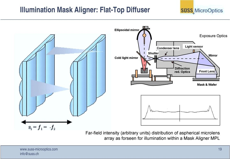 Optics Front Lens Mask & Wafer Far-field intensity (arbitrary units) distribution