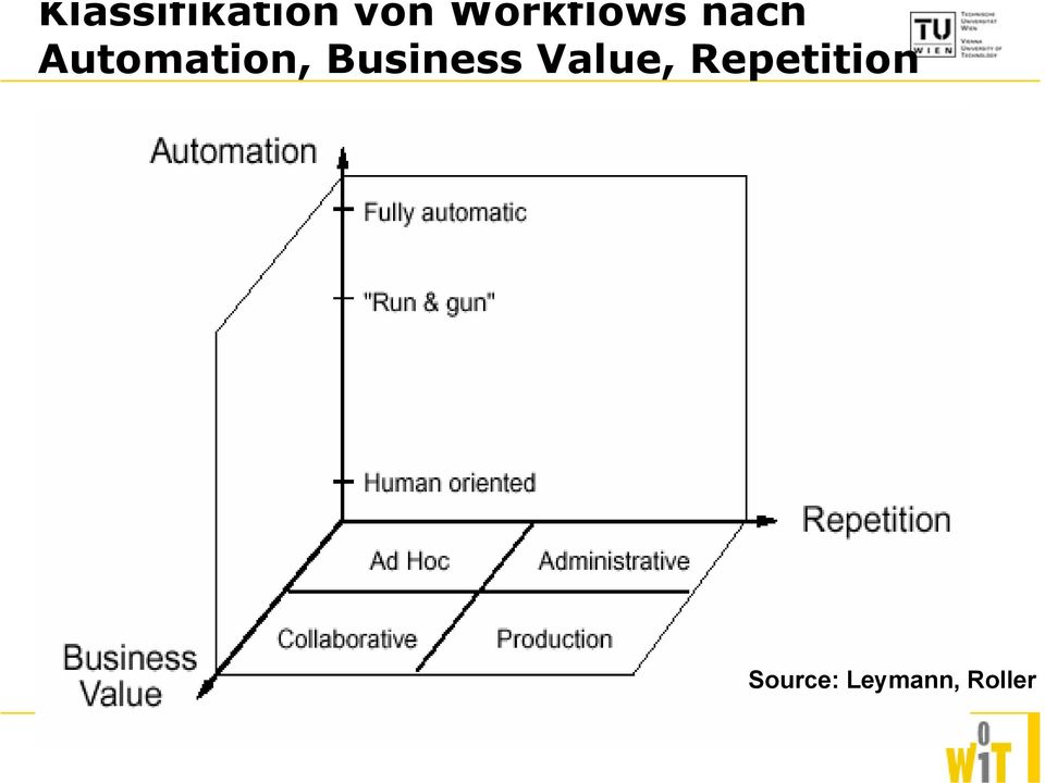 Automation, Business