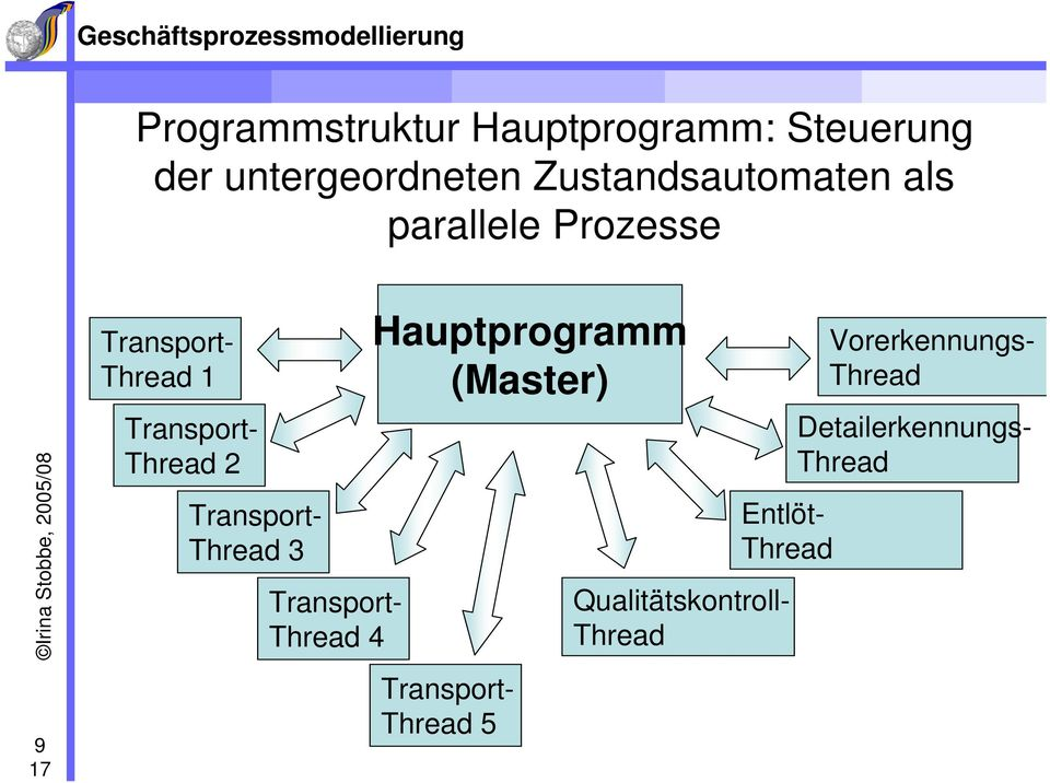 Thread 2 Transport- Thread 3 Transport- Thread 4 Hauptprogramm (Master)