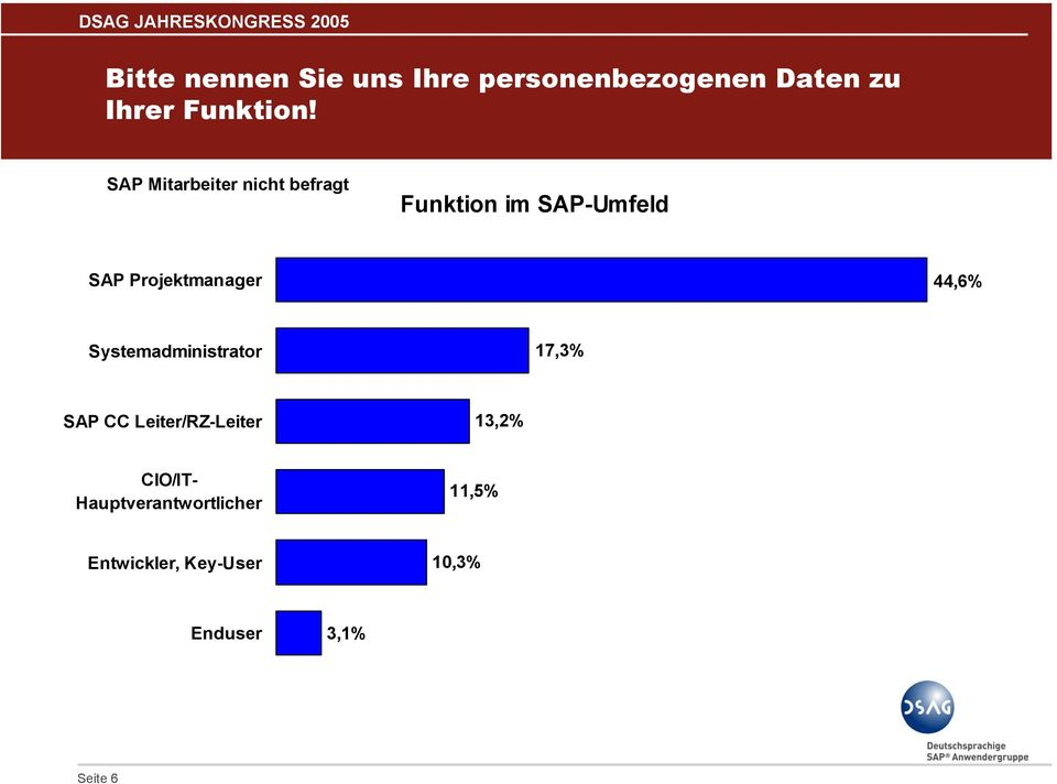 Projektmanager,6% Systemadministrator 17,% SAP CC Leiter/RZ-Leiter