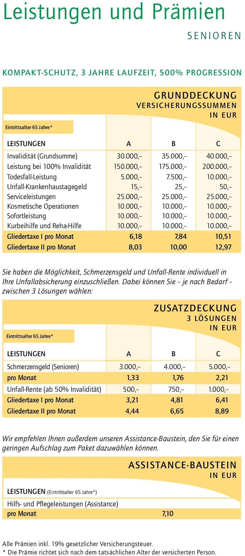 000, 25.000, Kosmetische Operationen 10.000, 10.