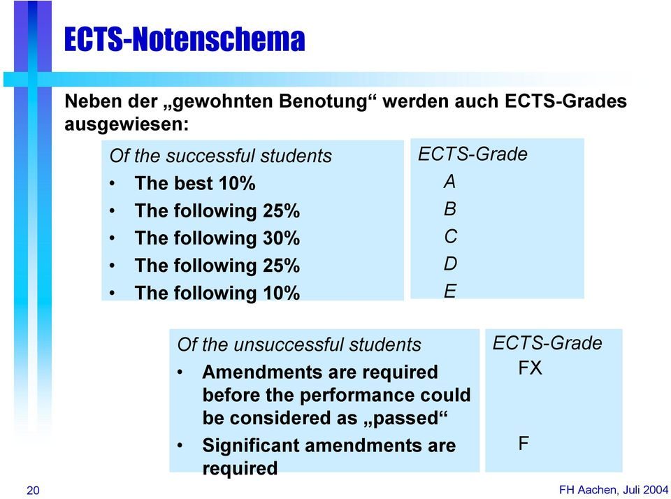 following 10% ECTS-Grade A B C D E 20 Of the unsuccessful students Amendments are required