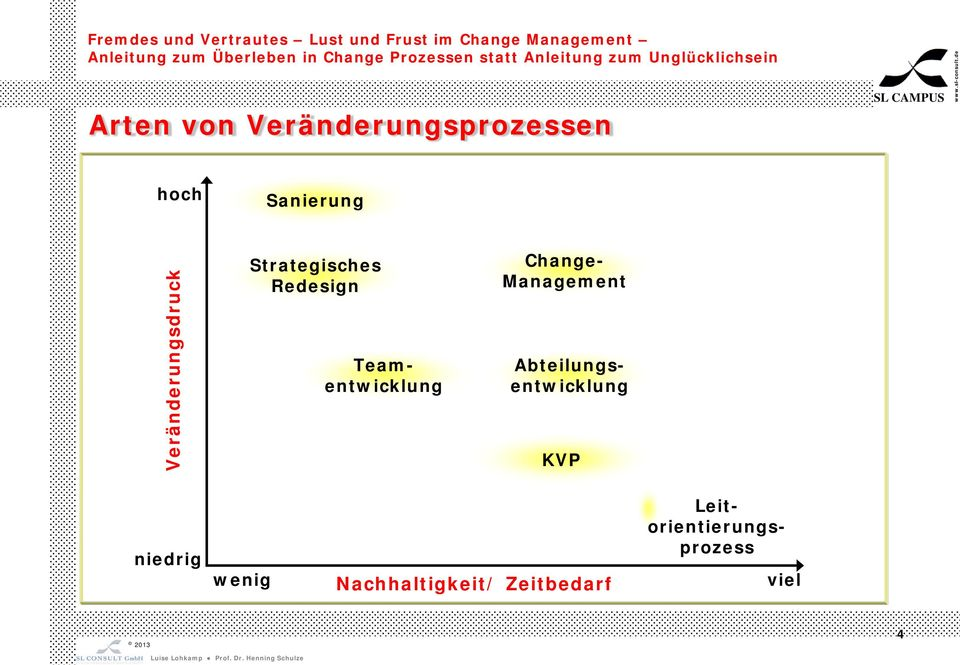 Teamentwicklung Change- Management