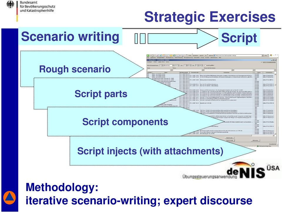 scenarios Script components Present trend sector Script injects (with