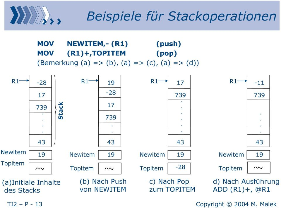 Topitem 19 Newitem Topitem 19 Newitem Topitem 19-28 Newitem Topitem 19 (a)initiale Inhalte des Stacks (b)