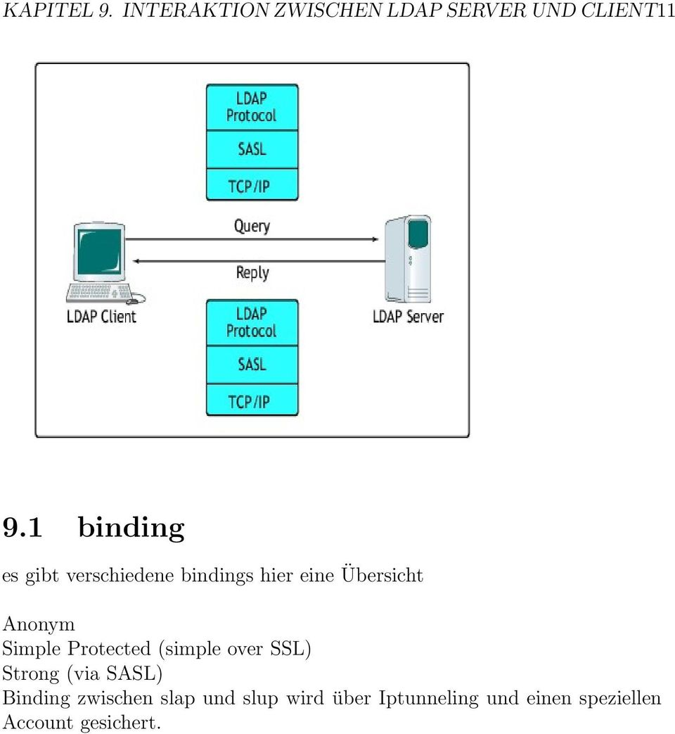 Simple Protected (simple over SSL) Strong (via SASL) Binding