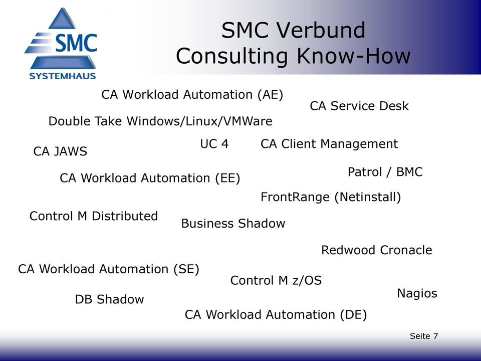 Workload Automation (EE) FrontRange (Netinstall) Control M Distributed Business Shadow