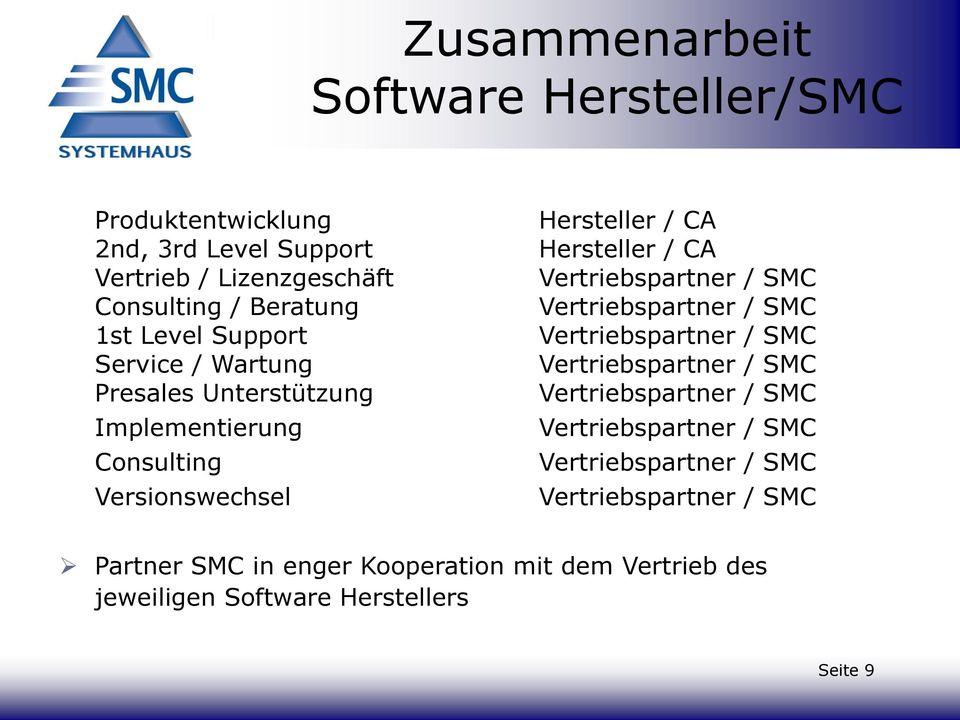 Vertriebspartner / SMC Vertriebspartner / SMC Vertriebspartner / SMC Vertriebspartner / SMC Vertriebspartner / SMC Vertriebspartner /