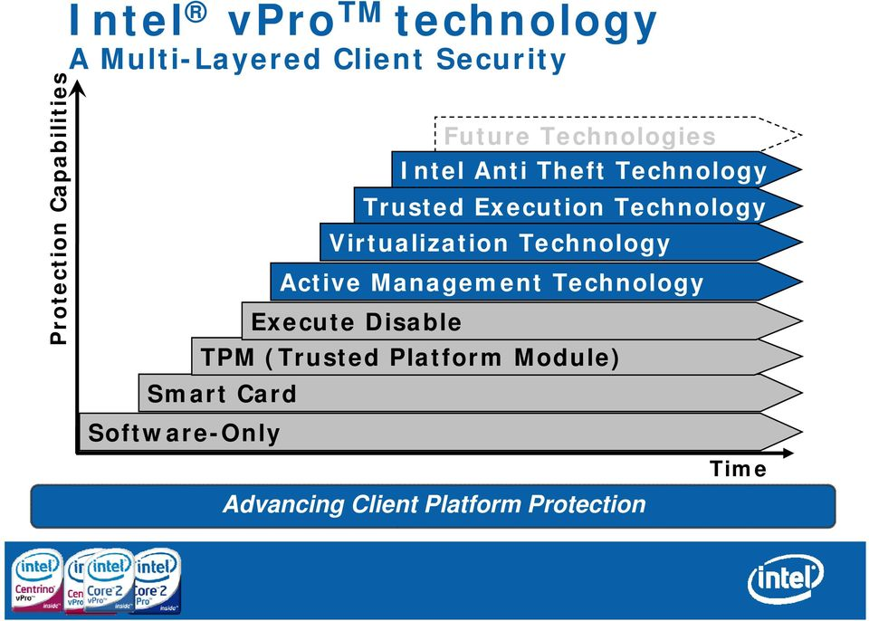 Technology ogy Virtualization Technology Active Management Technology Execute