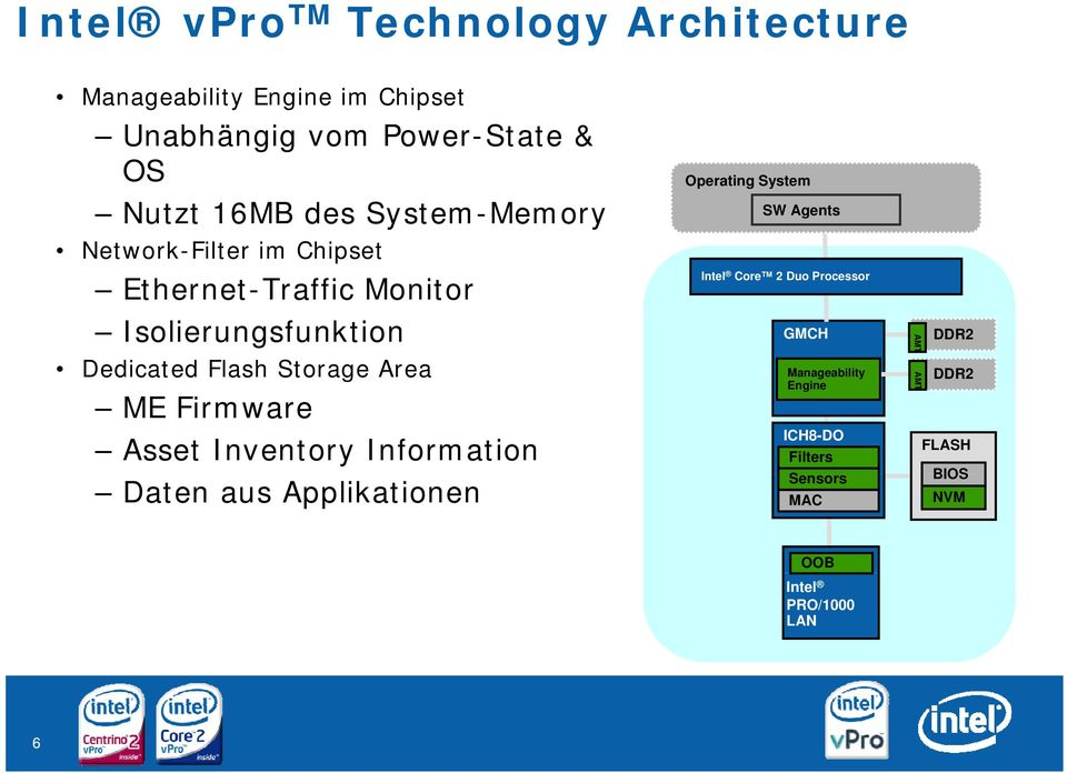 Firmware Asset Inventory Information Daten aus Applikationen Operating System SW Agents Intel Core 2 Duo Processor GMCH