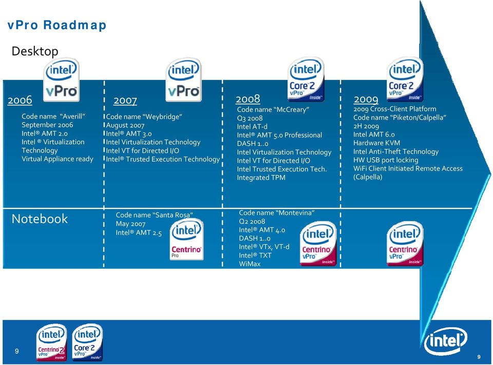 .0 Intel Virtualization Technology Intel VT for Directed I/O Intel Trusted Execution Tech. Integrated TPM 2009 2009 Cross Client Platform Code name Piketon/Calpella 2H 2009 Intel AMT 6.