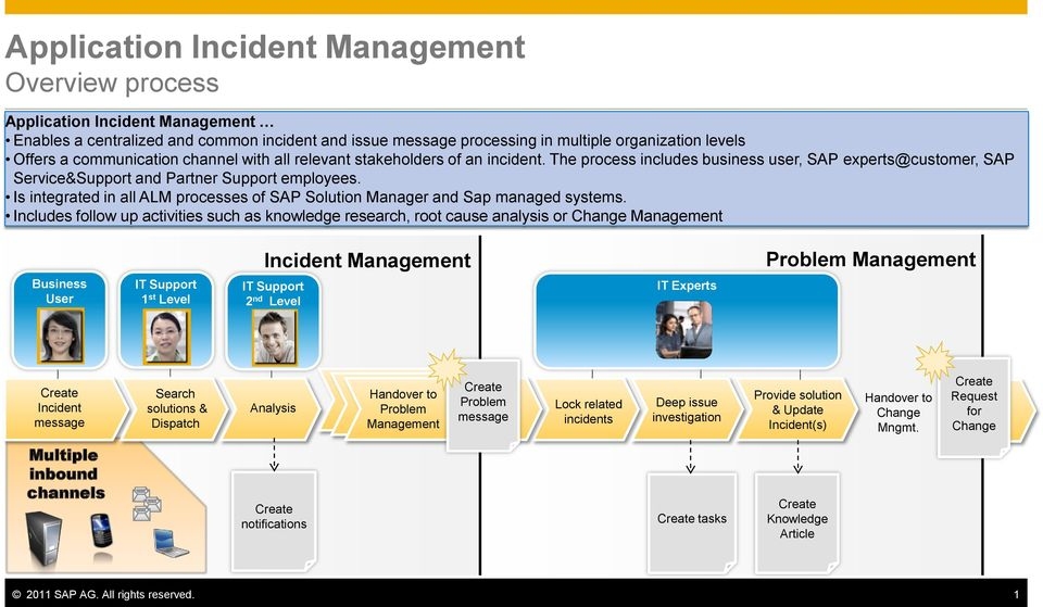 Is integrated in all ALM processes of SAP Solution Manager and Sap managed systems.