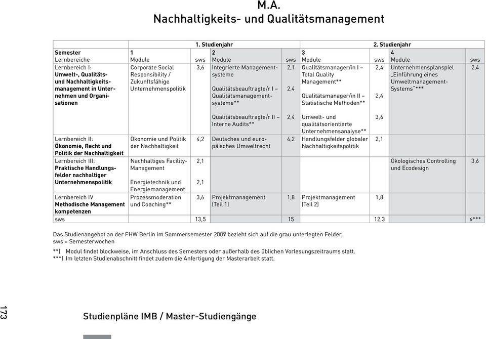 Studienjahr sws sws sws,6 Integrierte systeme,, Qualitätsbeauftragte/r I Qualitätsmanagementsysteme**, Qualitätsmanager/in I Total Quality ** Qualitätsmanager/in II Statistische Methoden**,