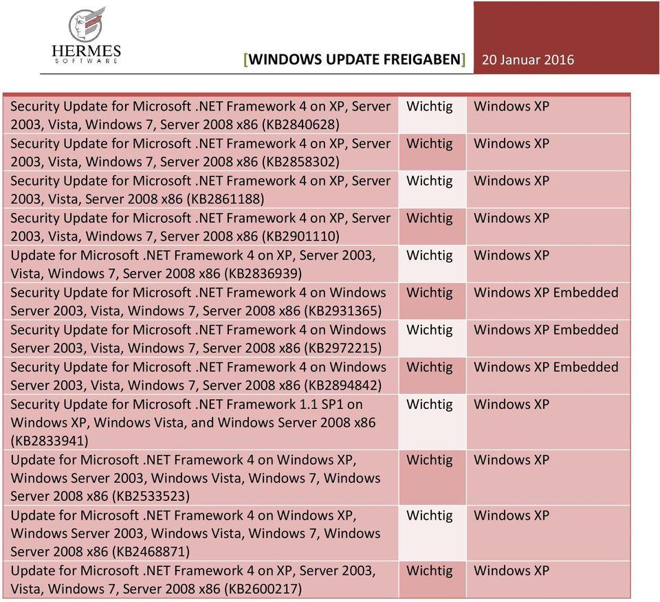 NET Framework 4 on Windows Server 2003, Vista, Windows 7, Server 2008 x86 (KB2931365) Security Update for Microsoft.