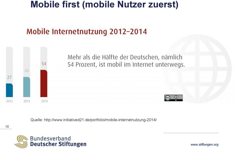 Quelle: http://www.initiatived21.