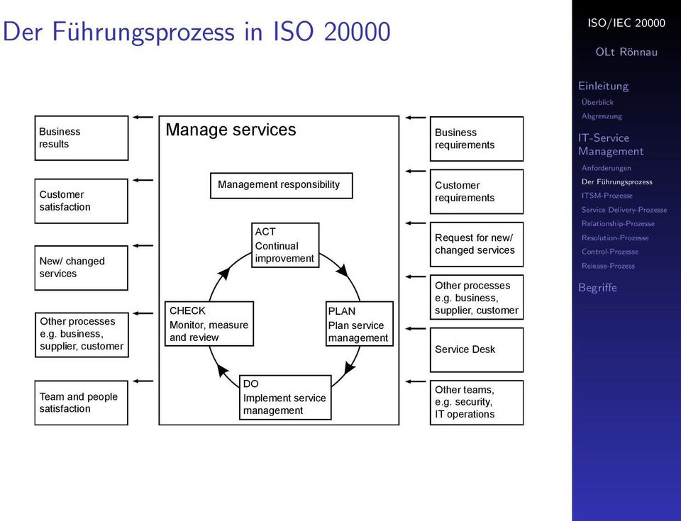 d services Other processes e.g.