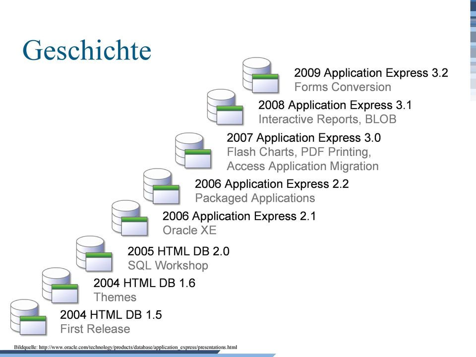 0 Flash Charts, PDF Printing, Access Application Migration 2006 Application Express 2.
