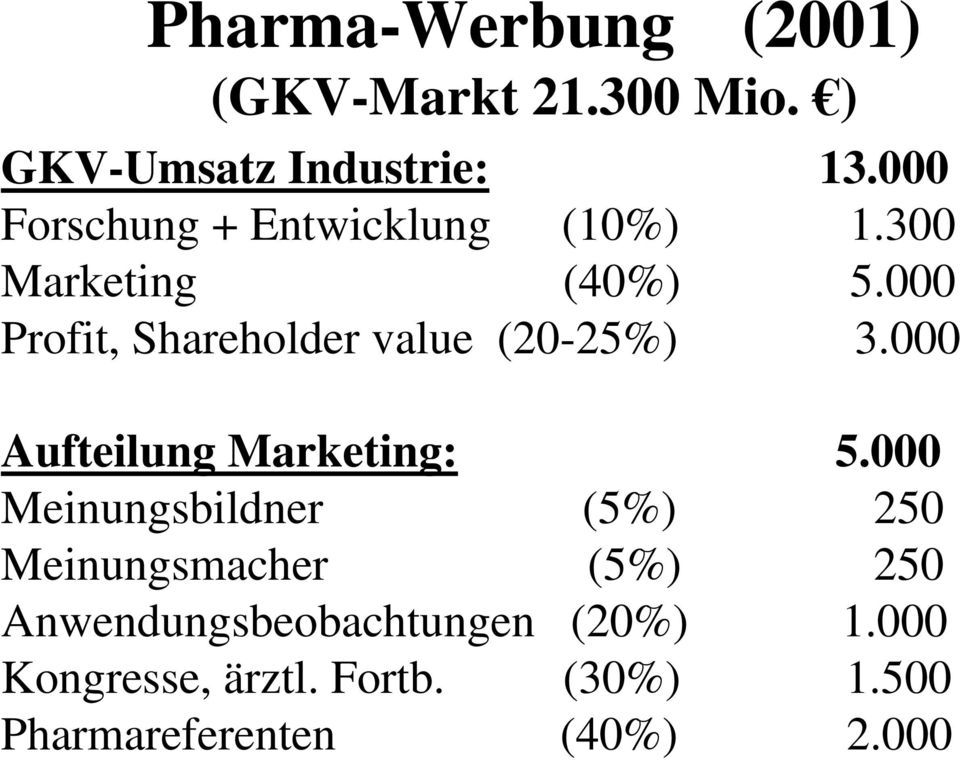 000 Profit, Shareholder value (20-25%) 3.000 Aufteilung Marketing: 5.