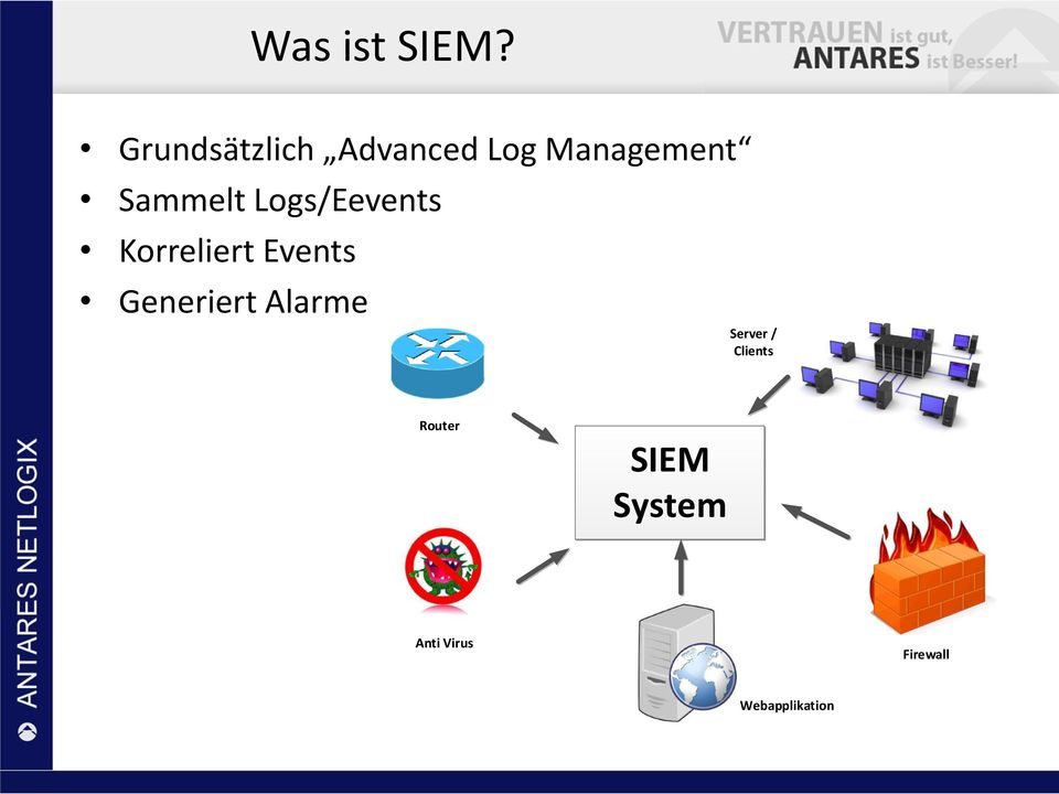Sammelt Logs/Eevents Korreliert Events