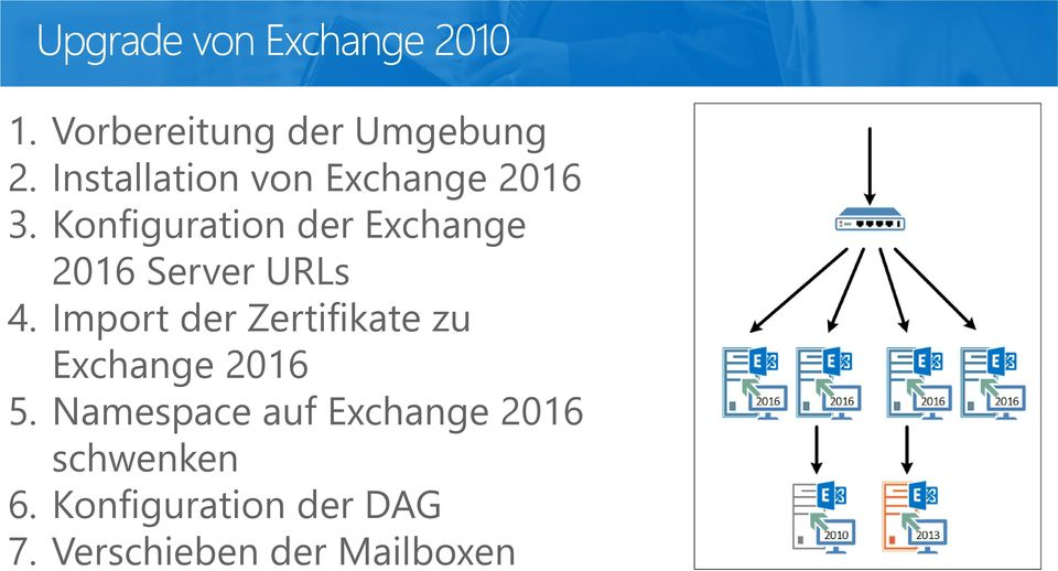 Konfiguration der Exchange 2016 Server URLs 4.
