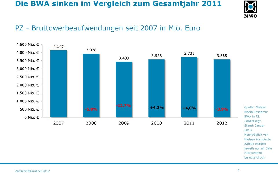 -12,7% -5,0% +4,3% +4,0% -3,9% 2007 2008 2009 2010 2011 2012 Quelle: Nielsen Media Research; BWA in PZ, unbereinigt Stand: