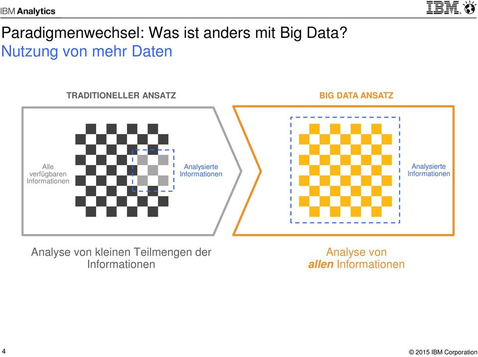 verfügbaren Informationen Analysierte Informationen Analysierte