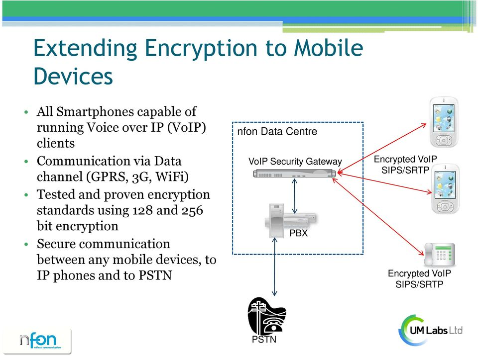 using 128 and 256 bit encryption Secure communication between any mobile devices, to IP phones and
