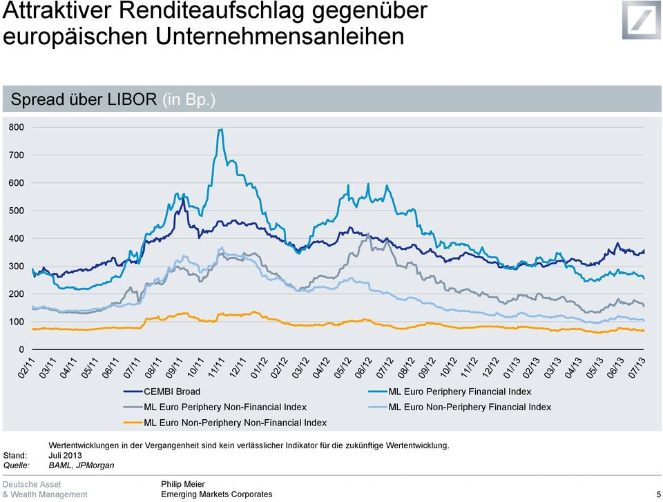 Non-Financial Index ML Euro Periphery Financial Index ML Euro Non-Periphery Financial Index Wertentwicklungen
