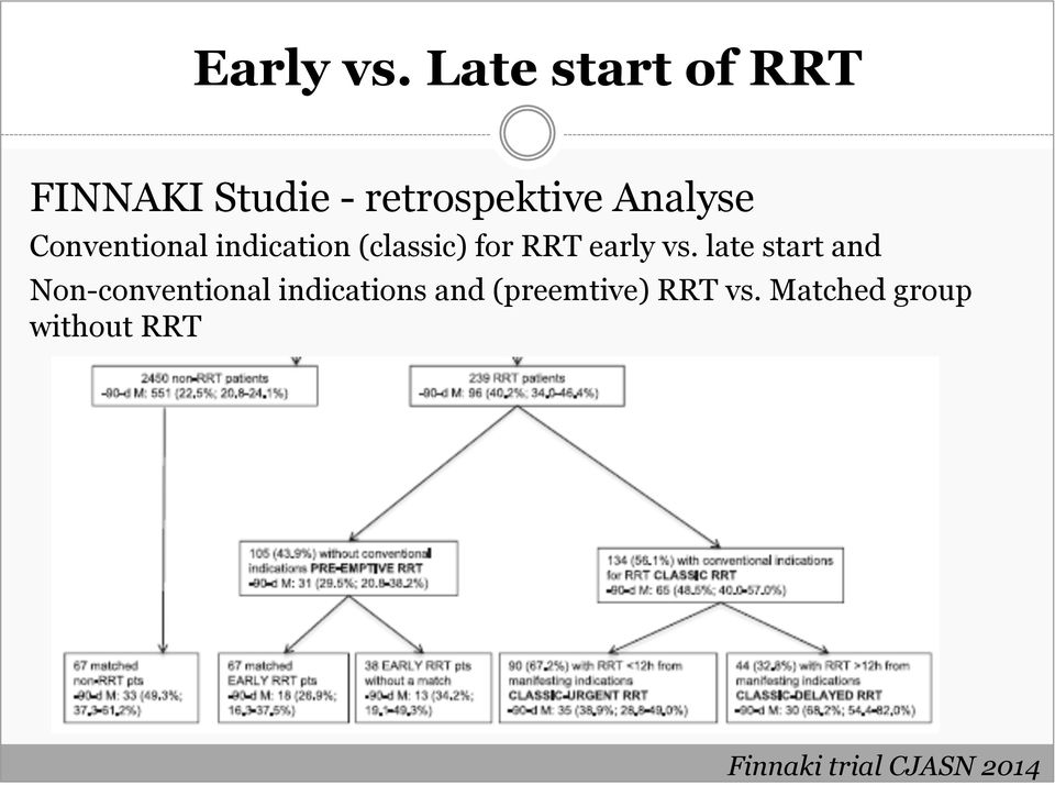 Conventional indication (classic) for RRT early vs.