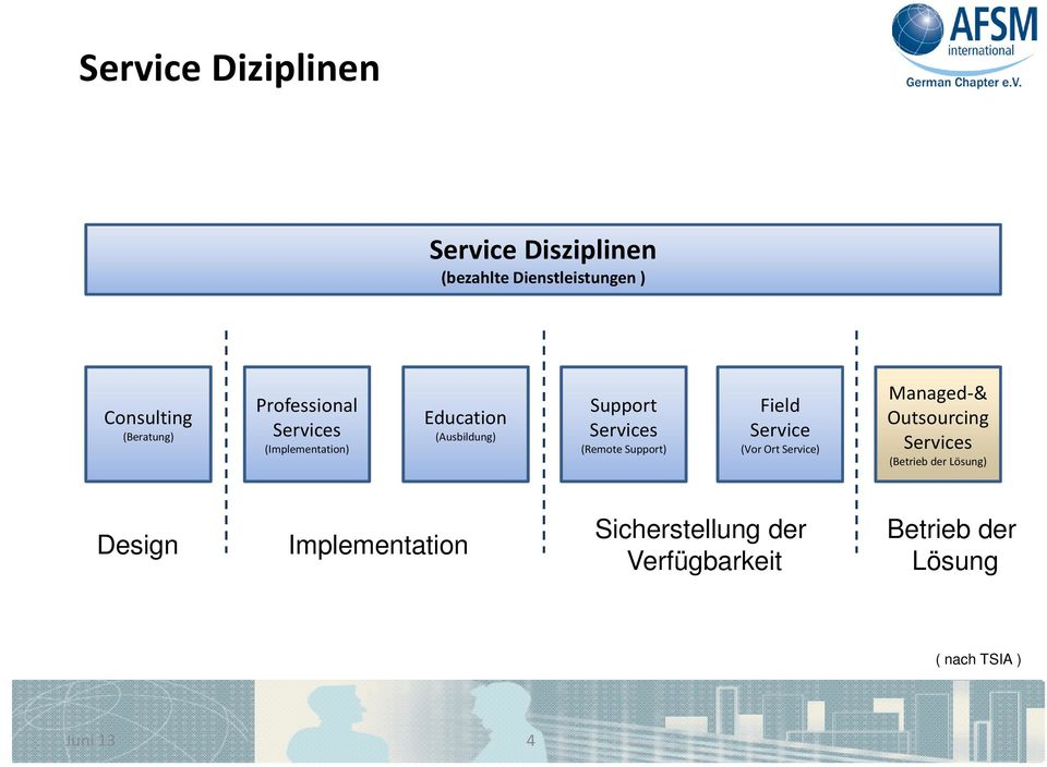 Support) Field Service (Vor Ort Service) Managed-& Outsourcing Services (Betrieb der