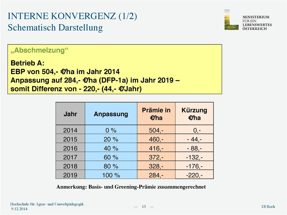 in /ha Kürzung /ha 2014 0 % 504,- 0,- 2015 20 % 460,- - 44,- 2016 40 % 416,- - 88,- 2017 60 % 372,- -132,-