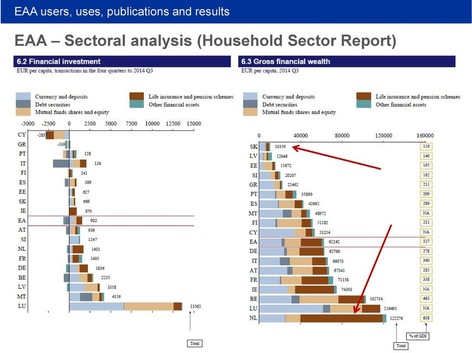 EAA Sectoral analysis