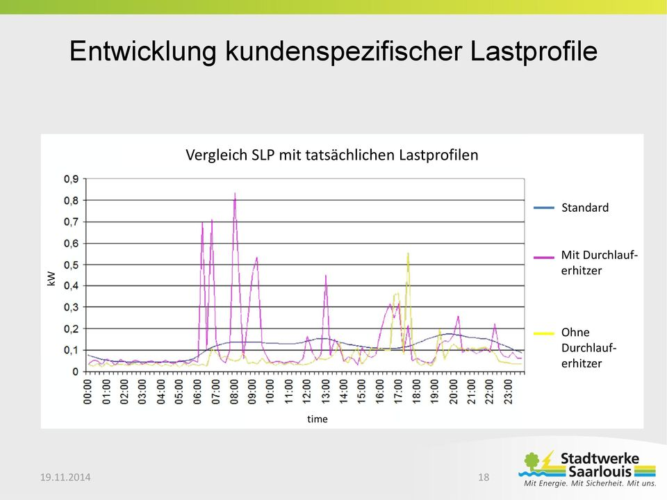 Durchlauf- Actual load profiles differ from standard