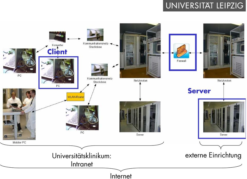 Server Universitätsklinikum: Intranet Internet externe