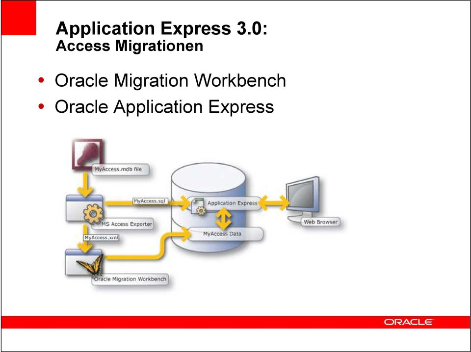 Oracle Migration