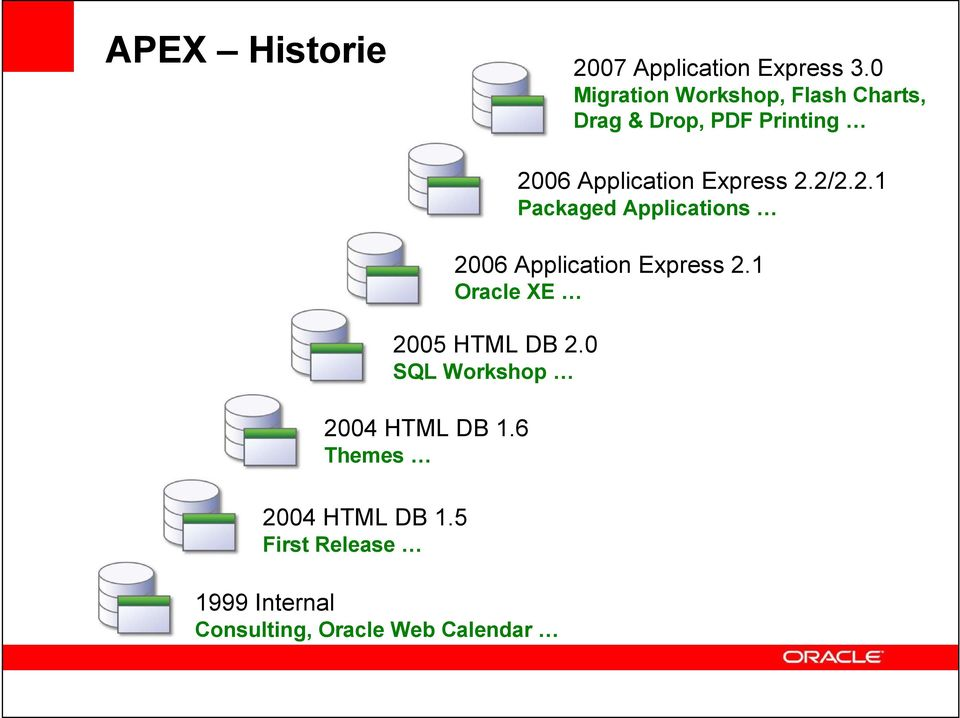 Express 2.2/2.2.1 Packaged Applications 2006 Application Express 2.