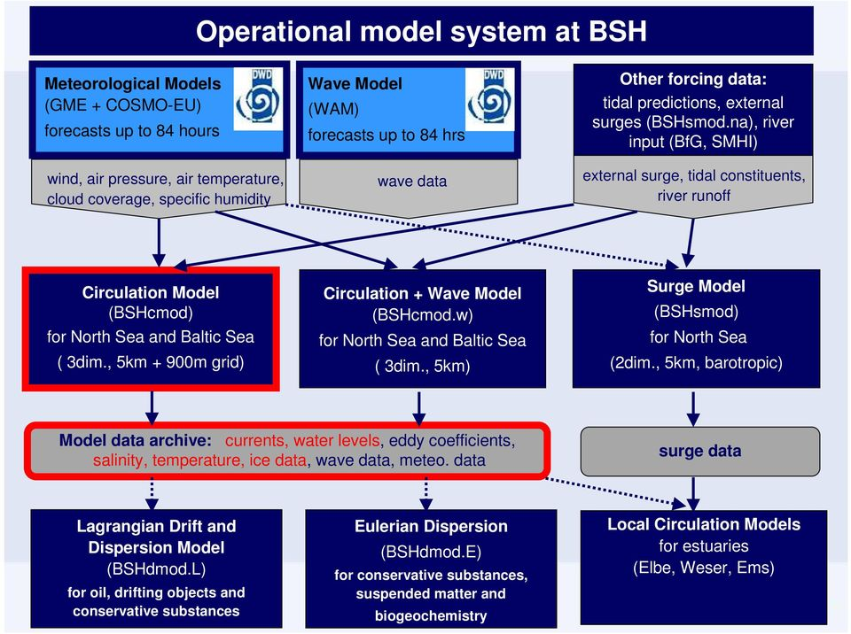 na), river input (BfG, SMHI) external surge, tidal constituents, river runoff Circulation Model (BSHcmod) for North Sea and Baltic Sea ( 3dim., 5km + 900m grid) Circulation + Wave Model (BSHcmod.