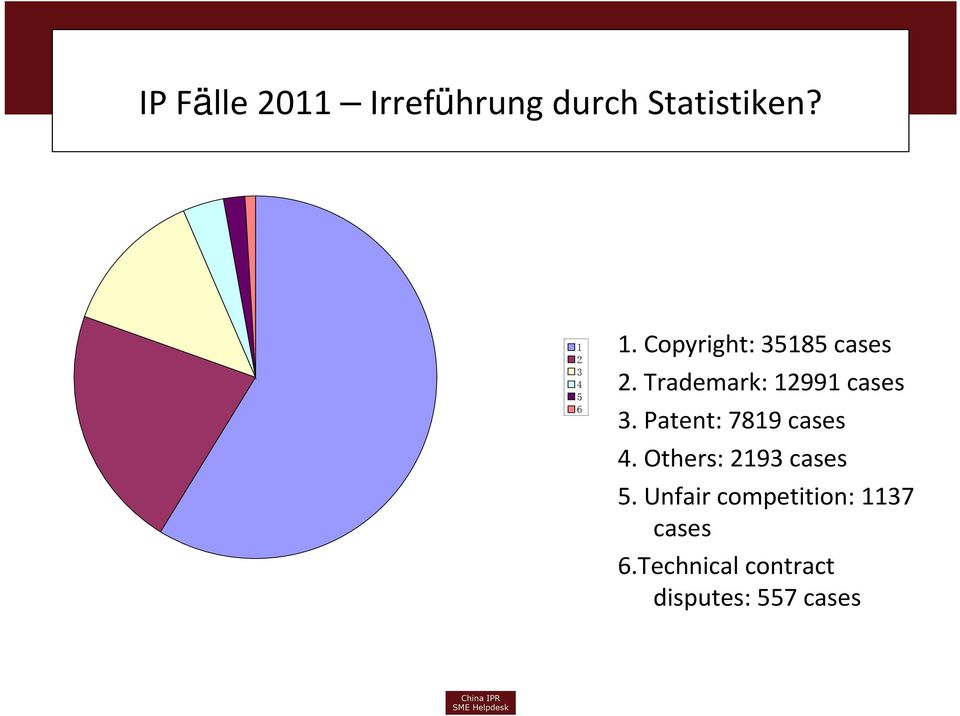 Patent: 7819 cases 4. Others: 2193 cases 5.