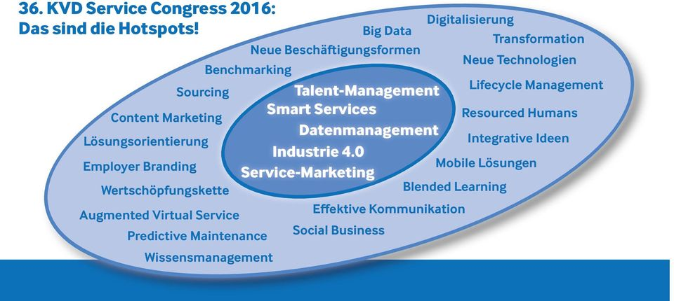 Lifecycle Management Smart Services Content Marketing Resourced Humans Datenmanagement Lösungsorientierung Integrative Ideen