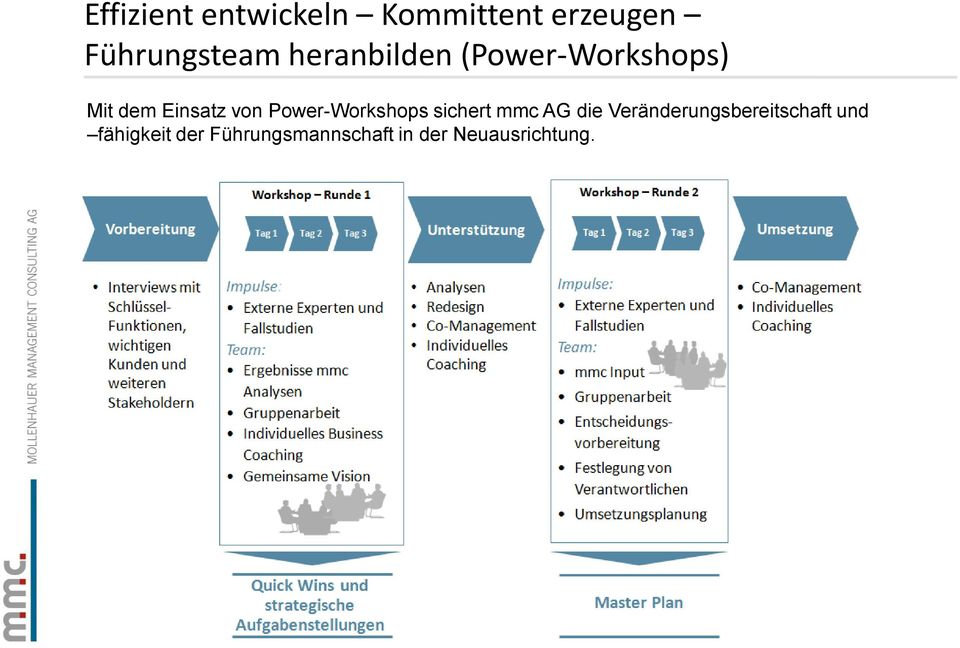 Power-Workshops sichert mmc AG die