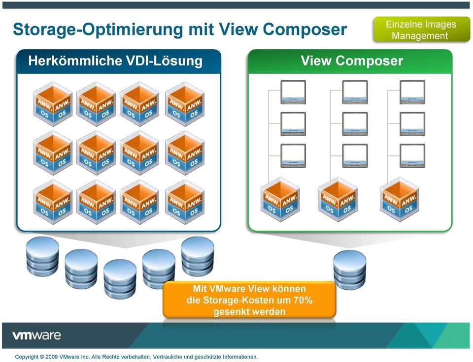 VDI-Lösung View Composer Mit VMware View