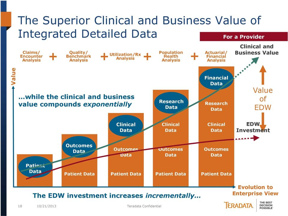 value compounds exponentially Research Financial Research Value of EDW Clinical Clinical Clinical EDW Investment Outcomes Outcomes Outcomes