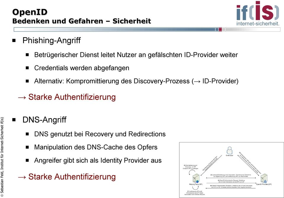 Discovery-Prozess ( ID-Provider) Starke Authentifizierung DNS-Angriff DNS genutzt bei Recovery und