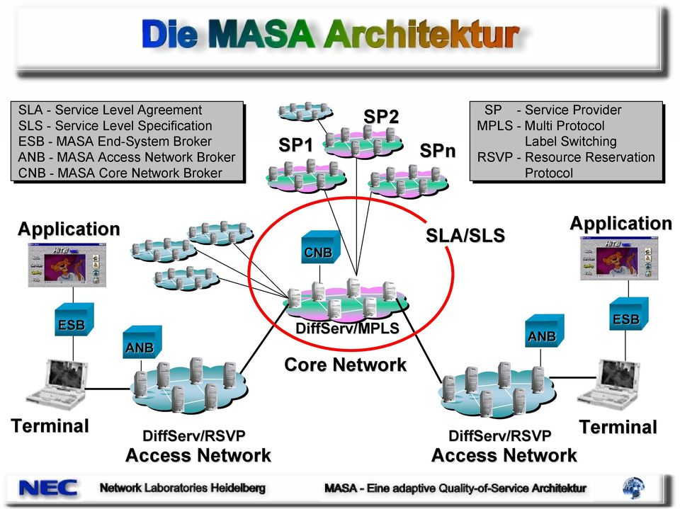 Protocol Label Switching RSVP - Resource Reservation Protocol Application CNB SLA/SLS Application ESB